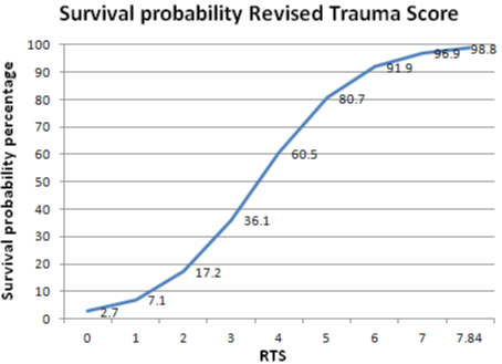 Survival Probability Revised Trauma Score